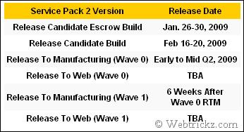 Windows Vista SP2 Latest Release Schedule