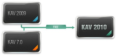 Upgrade KAV 2009 & KAV 7.0 to Kaspersky Antivirus 2010
