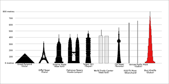 BurjDubai compared to other skyscrapers
