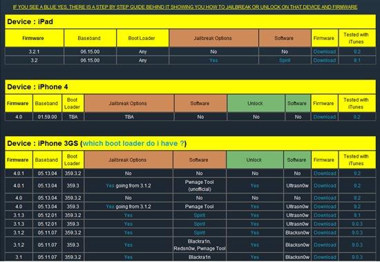Jailbreak matrix chart