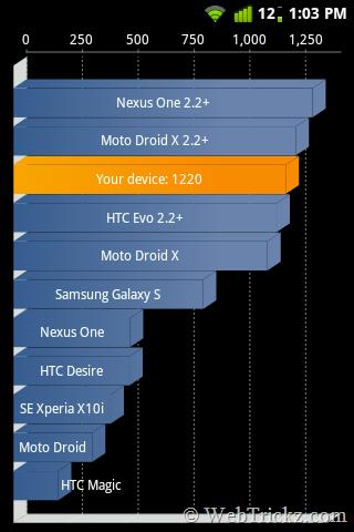 LG P500_2.3.4 Benchmark