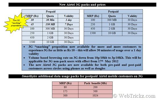 new-airtel-3g-plans